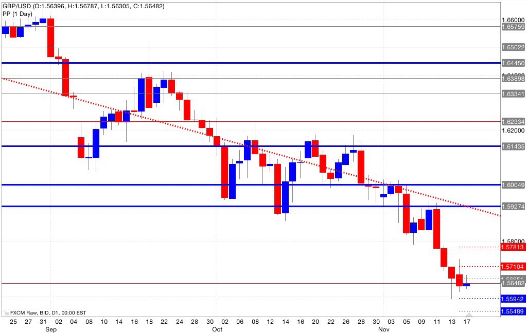 Analisi pivot point gbp/usd 18/11/2014