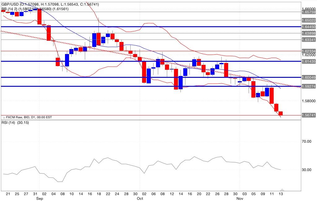 Analisi tecnica segnali trading gbp/usd indicatori 14/11/2014