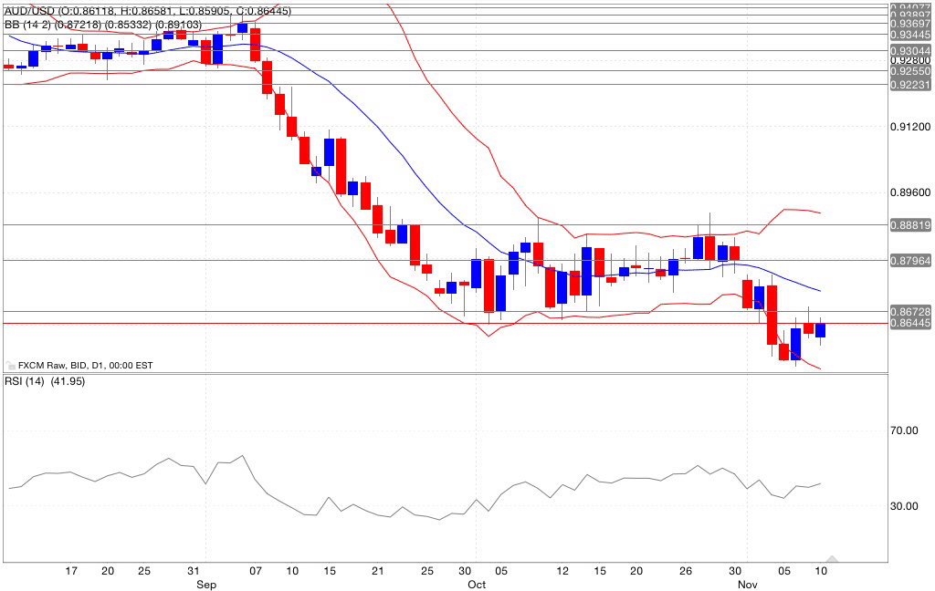 Analisi tecnica segnali trading aud/usd indicatori 11/11/2014
