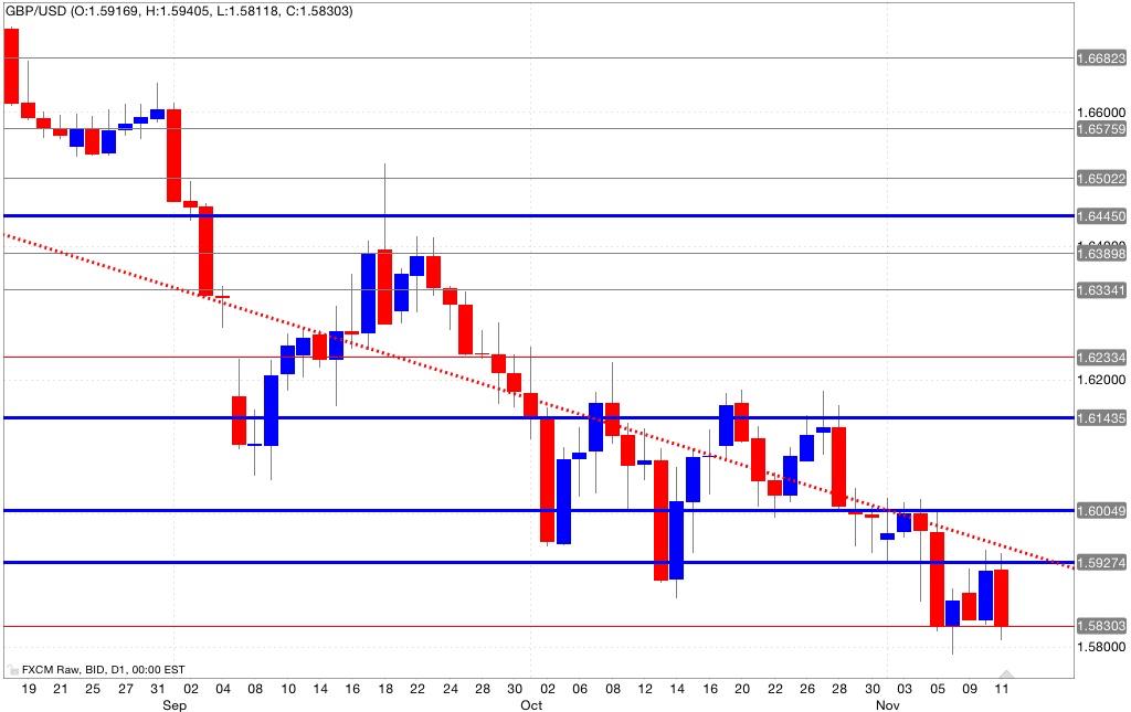 Analisi tecnica segnali trading gbp/usd 12/11/2014