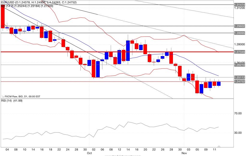 Analisi tecnica segnali trading eur/usd indicatori12/11/2014