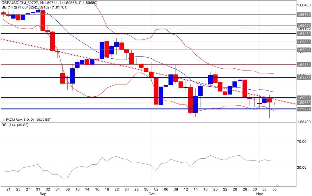 Analisi tecnica gbp/usd indicatori trading 06/10/2014