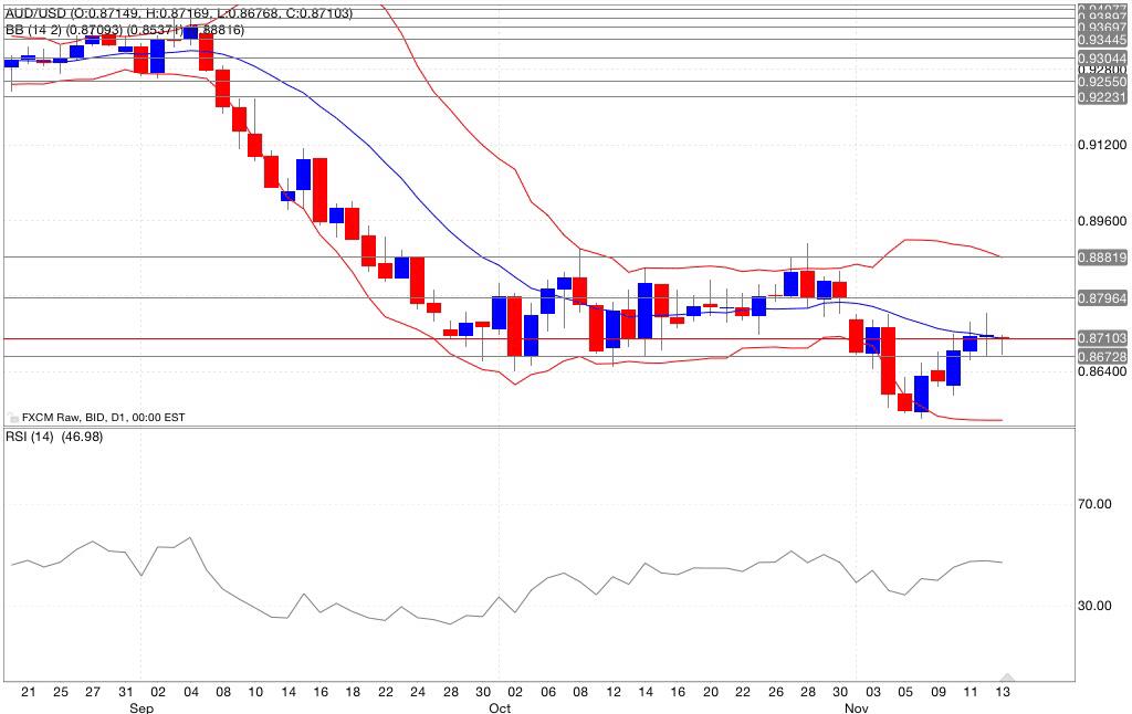 Analisi tecnica segnali trading aud/usd indicatori 14/11/2014