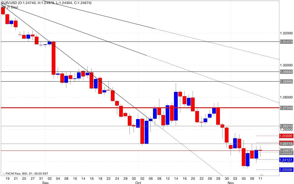 Analisi pivot point eur/usd 12/11/2014