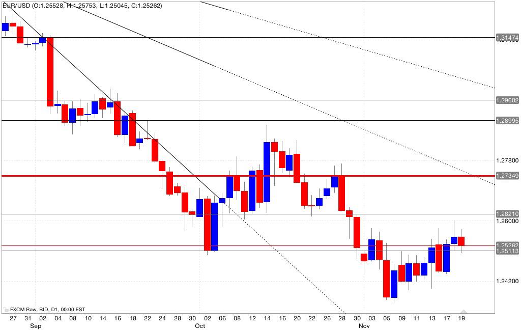 Analisi tecnica segnali trading eur/usd 20/11/2014