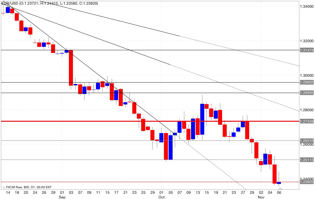 Analisi tecnica eur/usd 07/11/2014