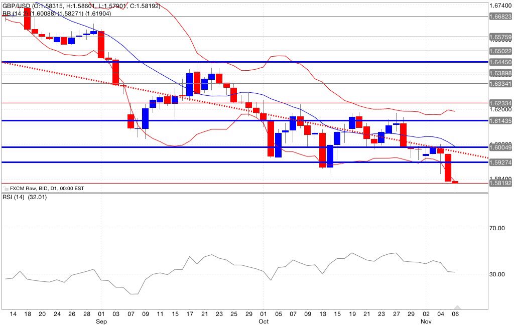 Analisi tecnica gbp/usd indicatori 07/11/2014