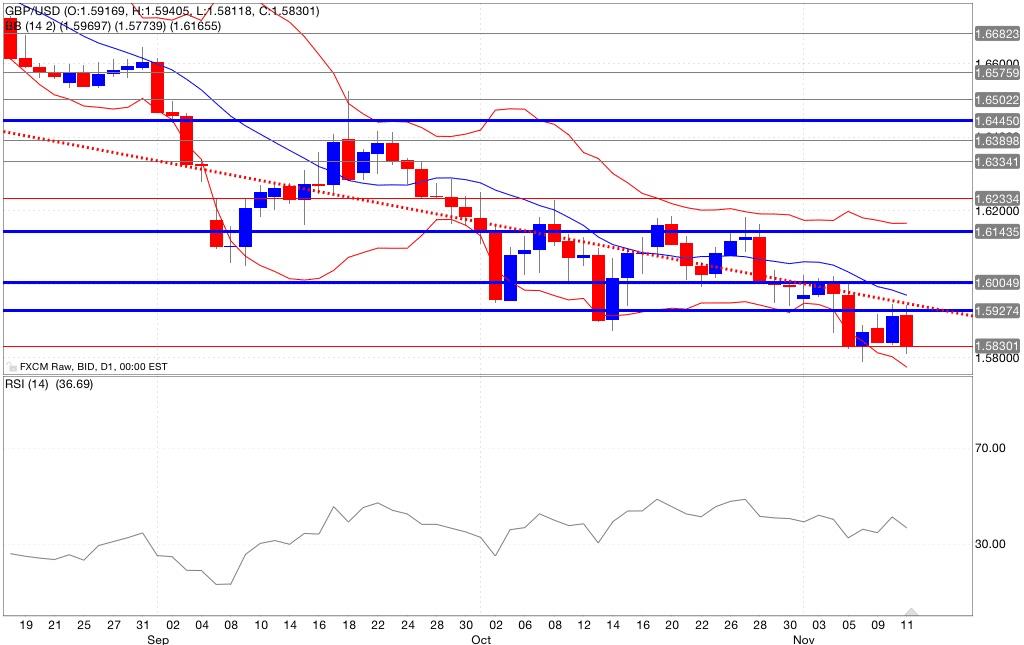 Analisi tecnica segnali trading gbp/usd indicatori 12/11/2014
