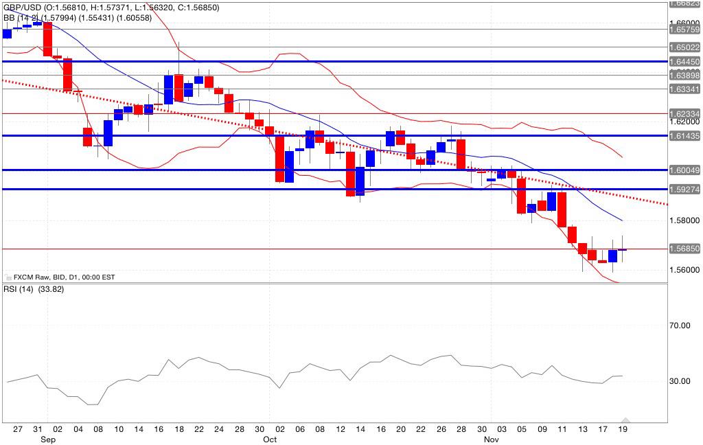 Analisi tecnica segnali trading gbp/usd indicatori 20/11/2014