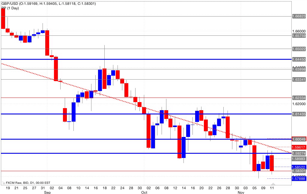 Analisi pivot point gbp/usd 12/11/2014