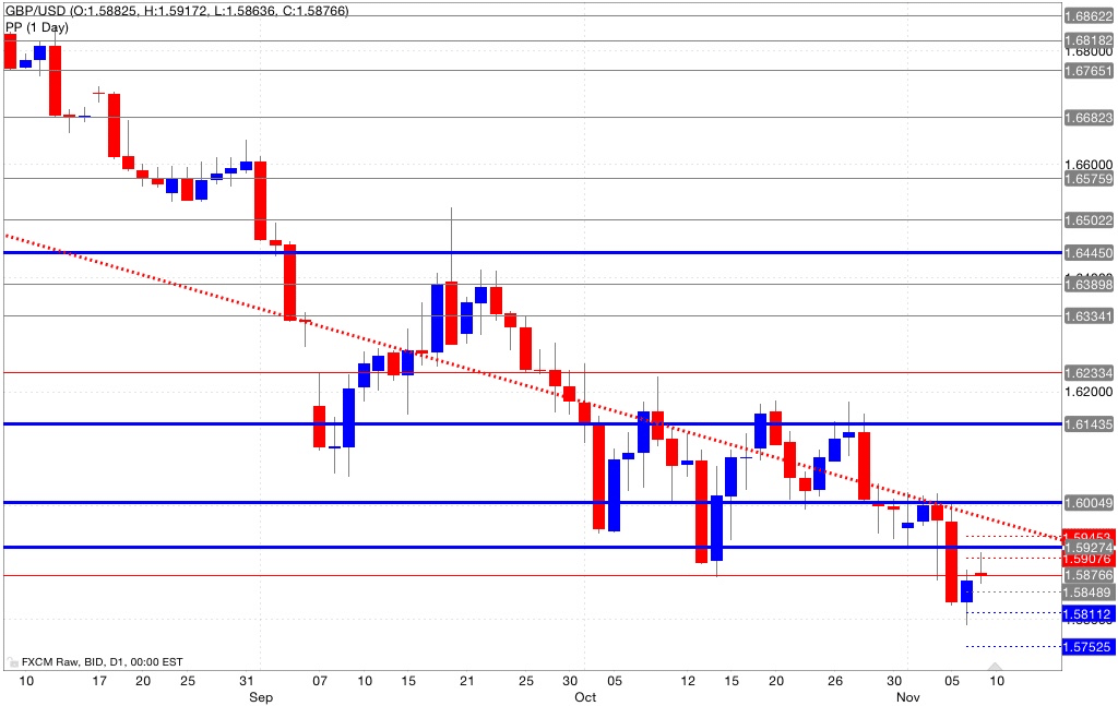 Analisi pivot point gbp/usd 10/11/2014