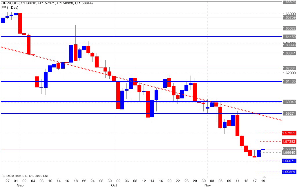 Analisi pivot point gbp/usd 20/11/2014