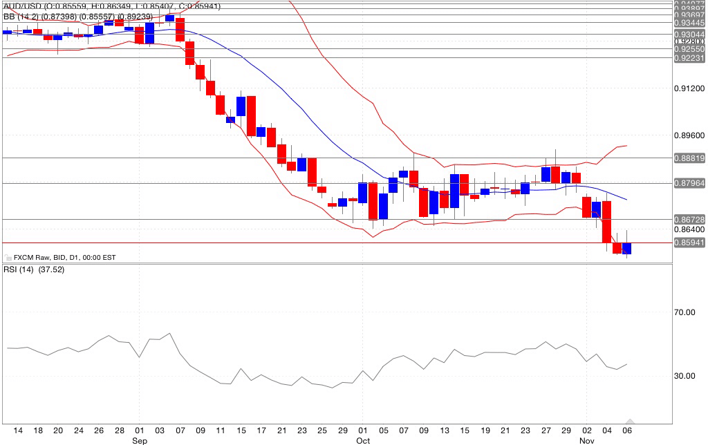 Analisi tecnica aud/usd indicatori 07/11/2014