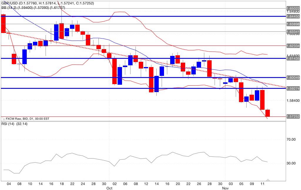 Analisi tecnica segnali trading gbp/usd indicatori12/11/2014