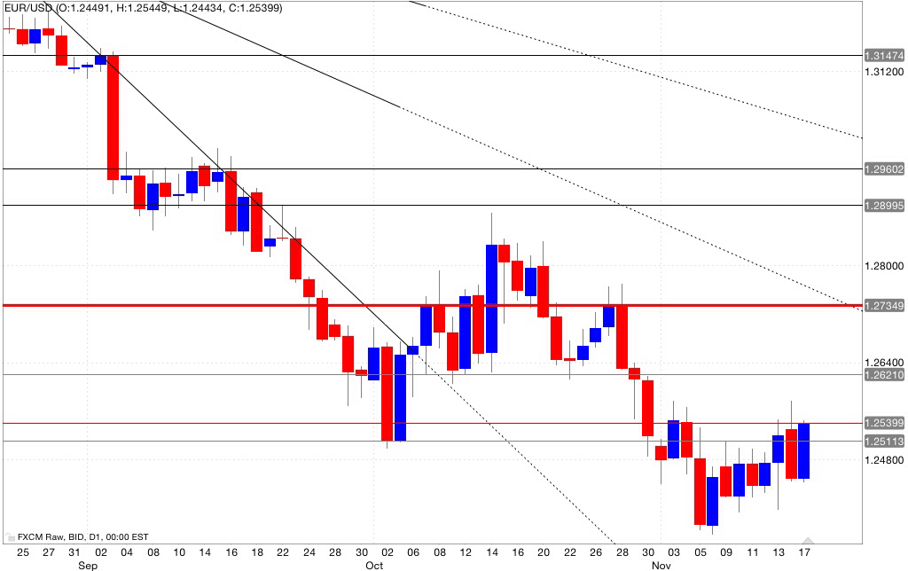 Analisi tecnica eur/usd 18/11/2014