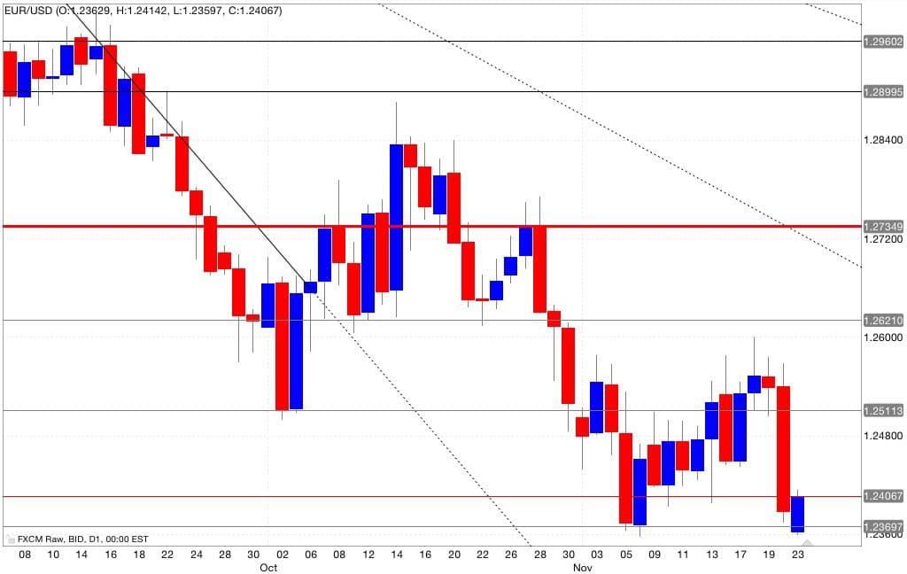 Analisi tecnica eur/usd segnali trading 24/11/2014