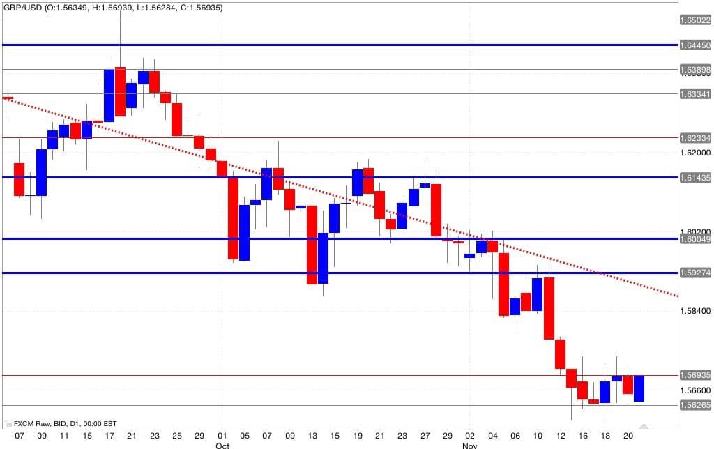 Analisi tecnica gbp/usd segnali trading 24/11/2014