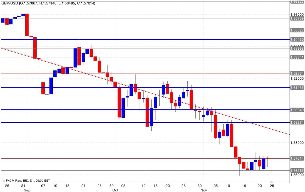 Analisi tecnica segnali di trading gbp/usd 25/11/2014