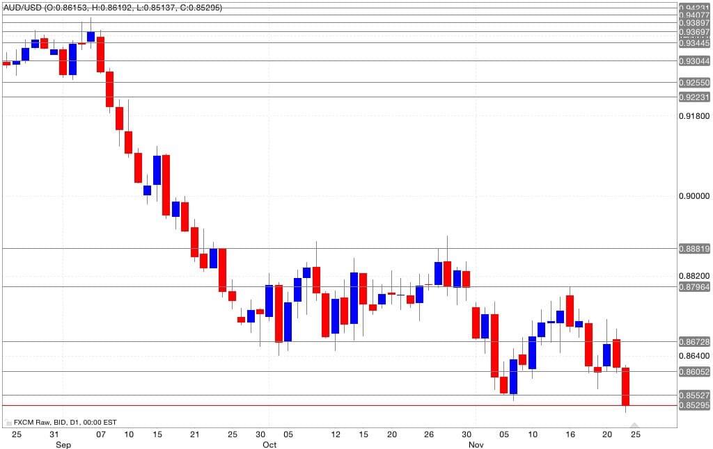 Analisi tecnica segnali di trading aud/usd 25/11/2014