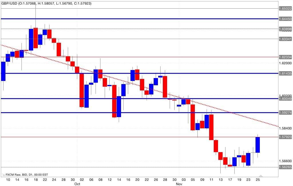 Analisi tecnica segnali trading gbp/usd 26/11/2014