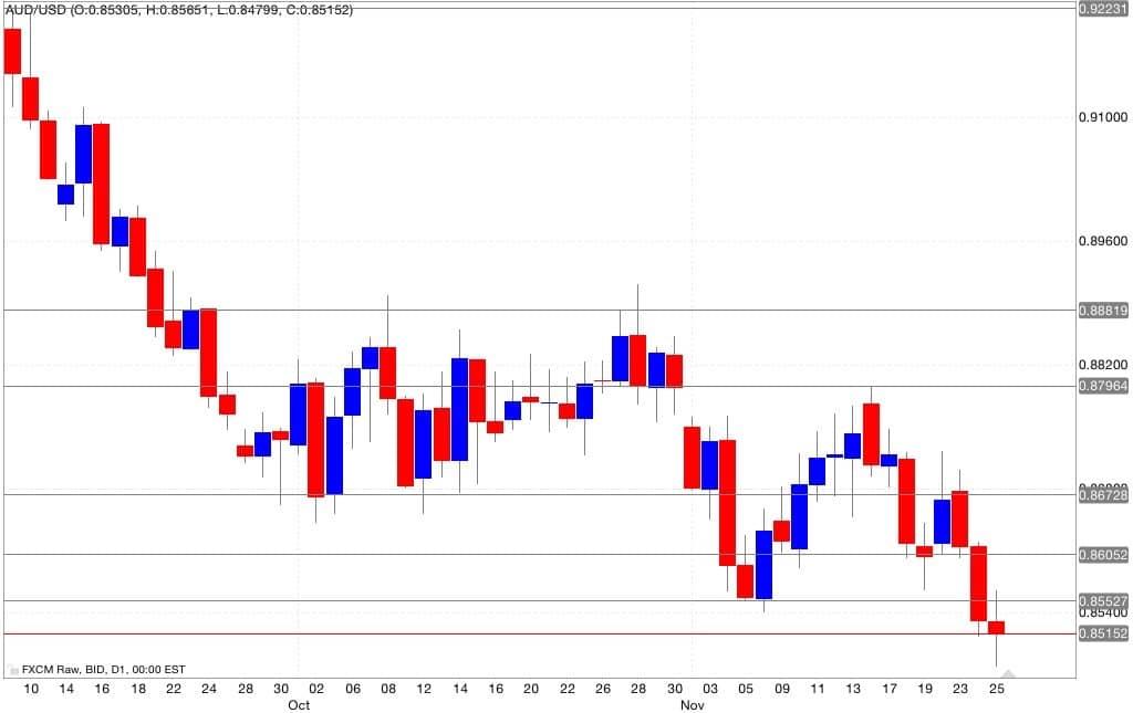 Analisi tecnica segnali trading aud/usd 26/11/2014