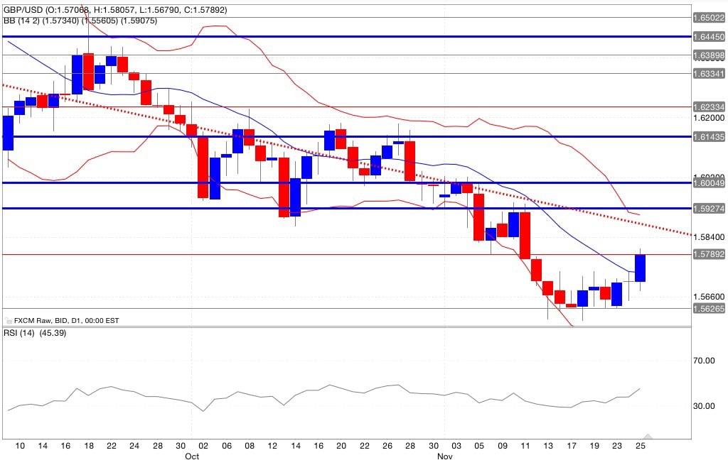 Analisi tecnica segnali trading gbp/usd indicatori 26/11/2014