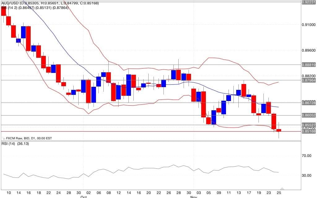 Analisi tecnica segnali trading aud/usd indicatori 26/11/2014