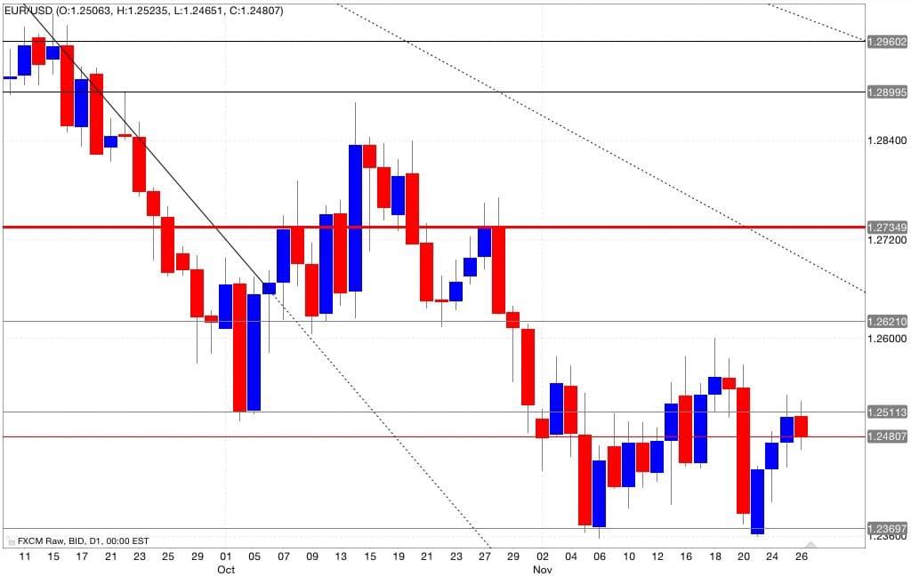 Analisi tecnica segnali trading eur/usd 27/11/2014