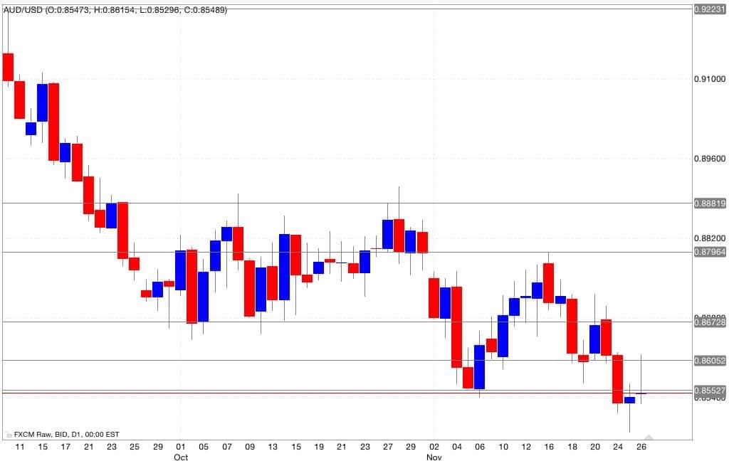 Analisi tecnica segnali trading aud/usd 27/11/2014