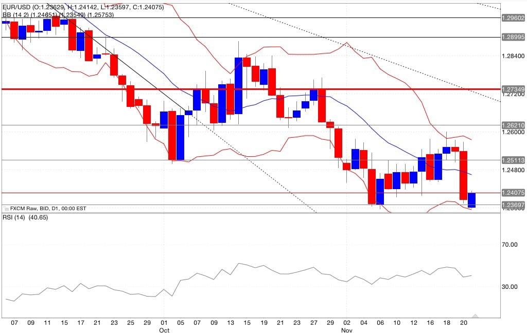 Analisi tecnica eur/usd segnali trading indicatori 24/11/2014