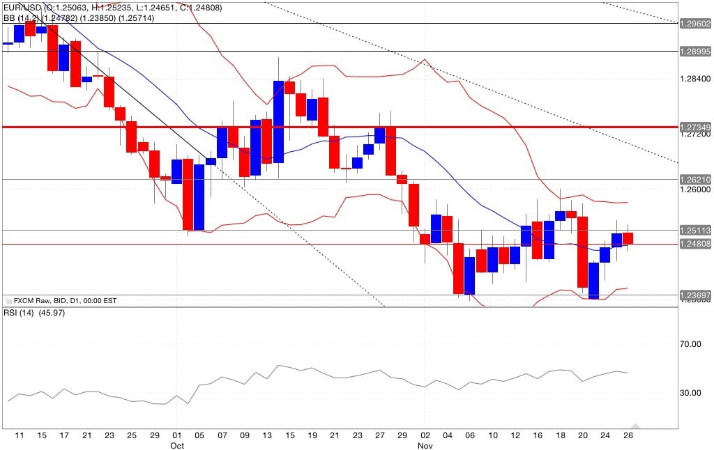 Analisi tecnica segnali trading eur/usd indicatori 27/11/2014