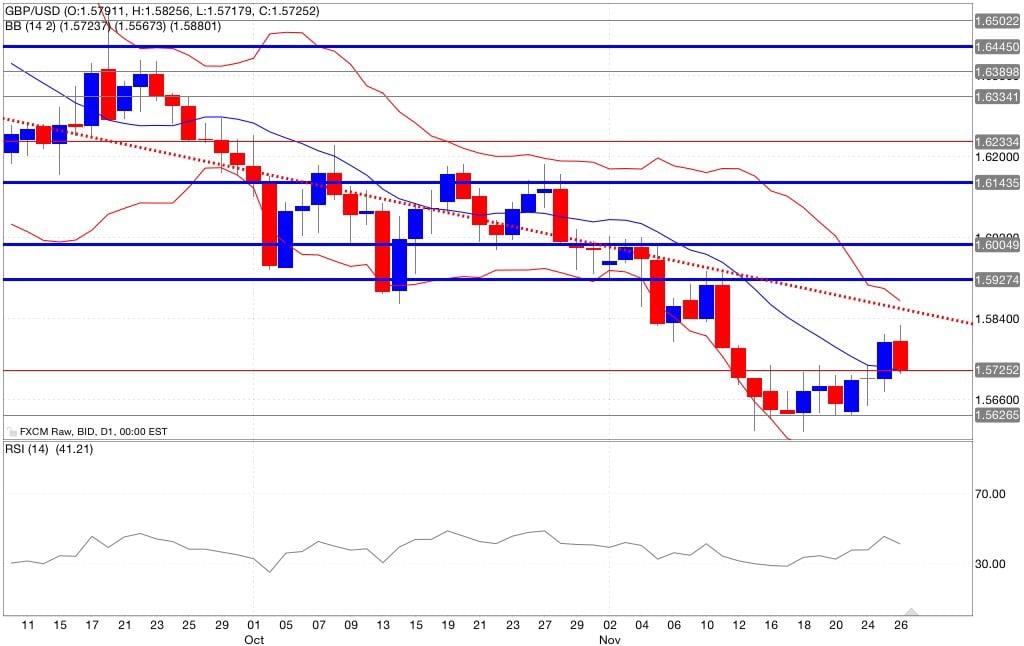 Analisi tecnica segnali trading gbp/usd indicatori 27/11/2014