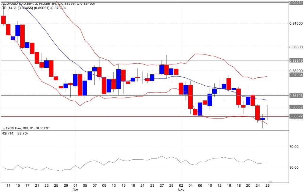 Analisi tecnica segnali trading aud/usd indicatori 27/11/2014