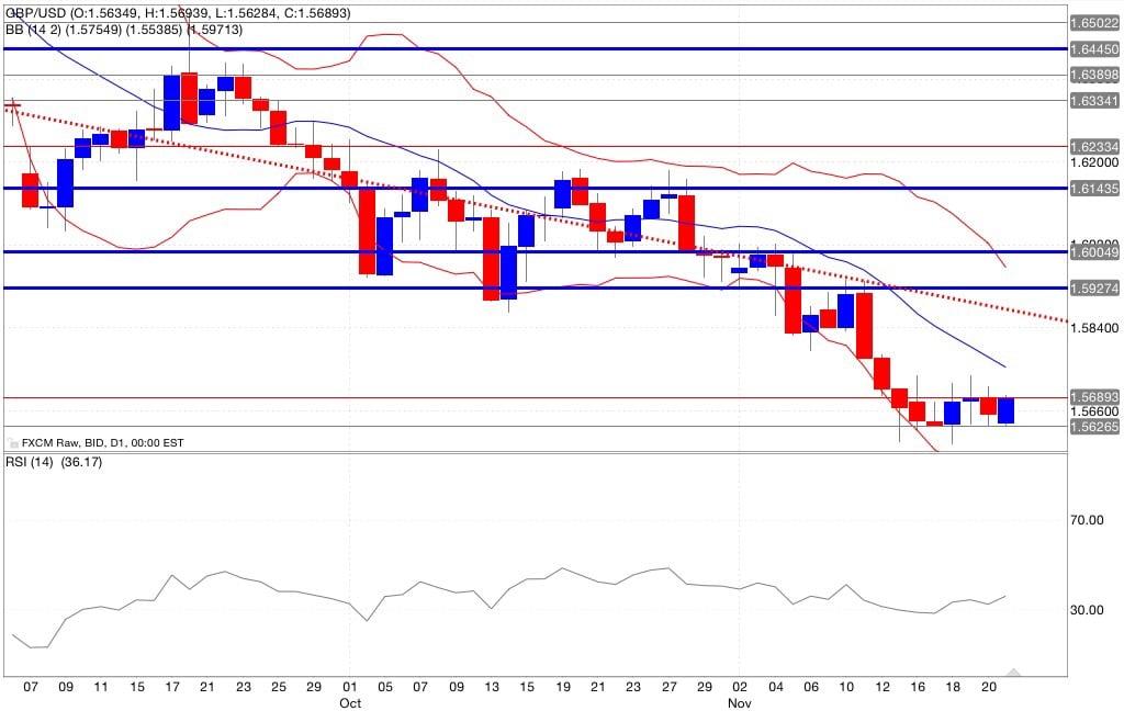 Analisi tecnica gbp/usd segnali trading indicatori 24/11/2014