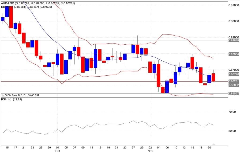 Analisi tecnica aud/usd segnali trading indicatori 24/11/2014