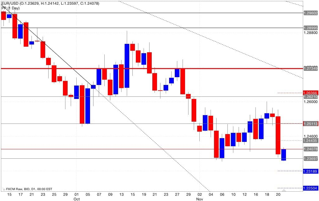 Analisi tecnica pivot point eur/usd 24/11/2014