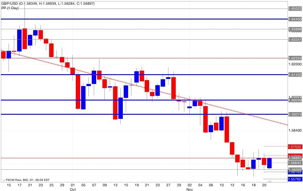 Analisi tecnica pivot point gbp/usd 24/11/2014