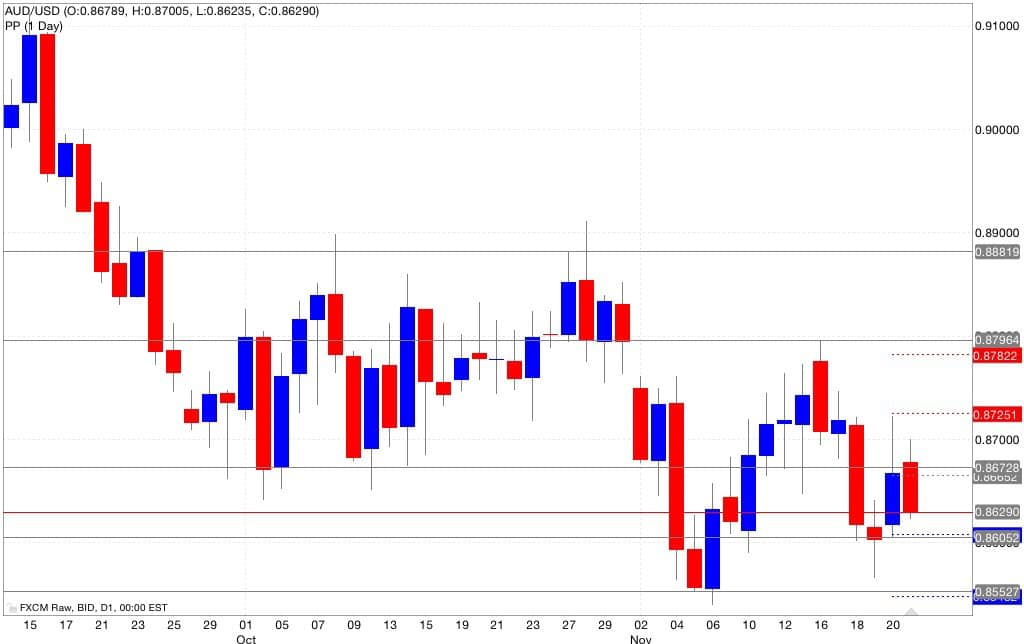 Analisi tecnica pivot point aud/usd 24/11/2014