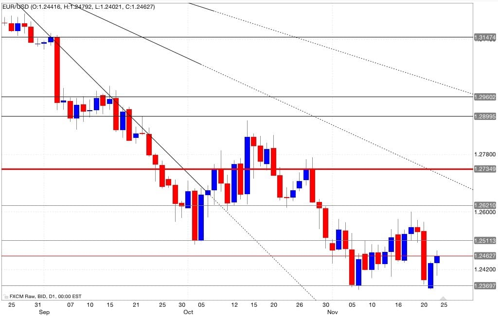 Analisi tecnica segnali di trading eur/usd 25/11/2014