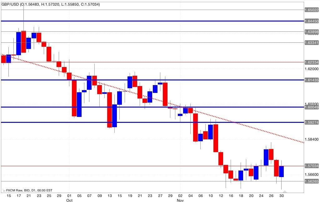 analisi tecnica segnali trading gbp/usd 01/12/2014