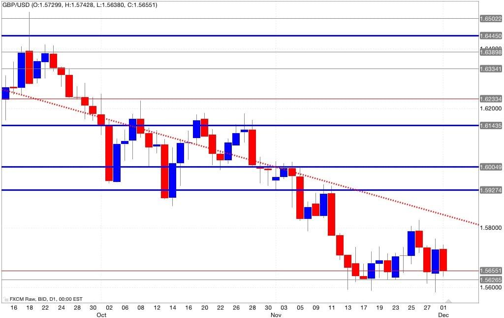 gbp/usd analisi tecnica segnali trading 02/12/2014