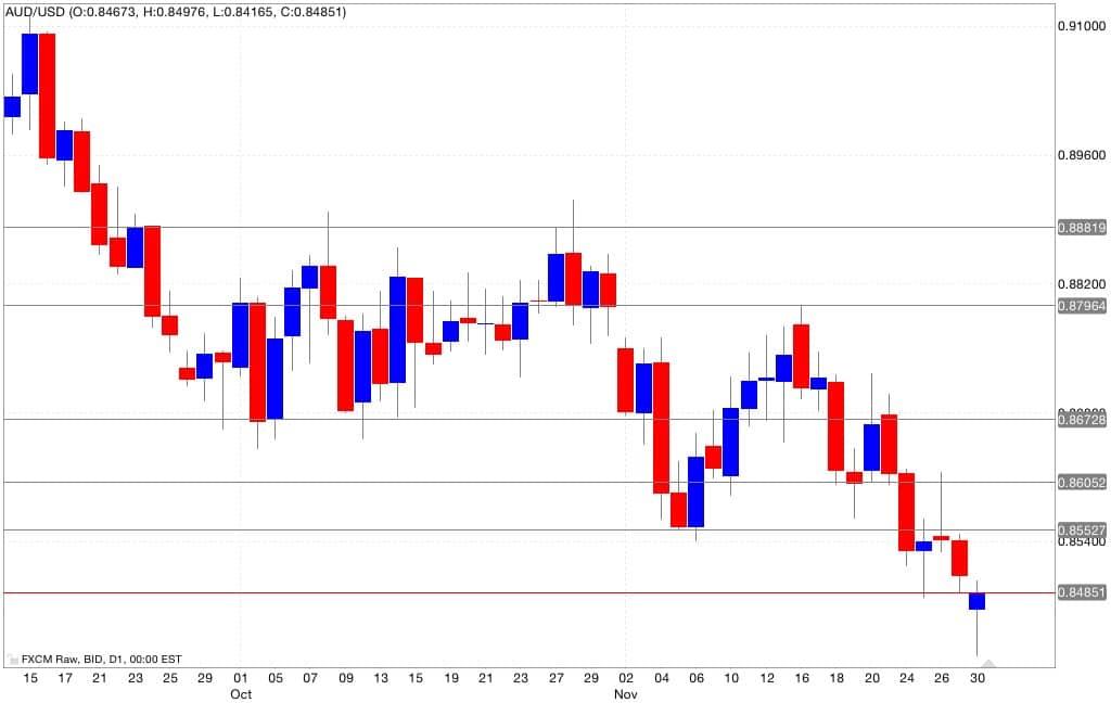analisi tecnica segnali trading aud/usd 01/12/2014