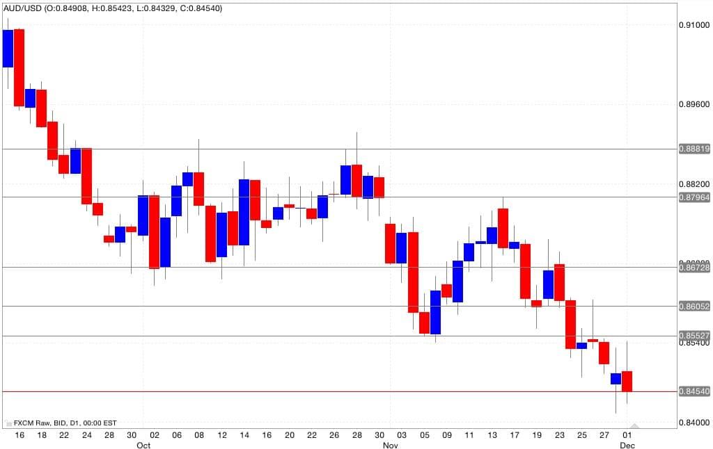 aud/usd analisi tecnica segnali trading 02/12/2014