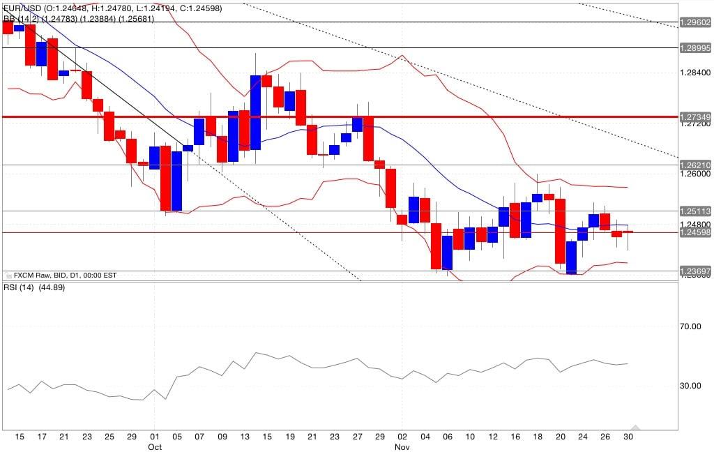 analisi tecnica segnali trading eur/usd indicatori 01/12/2014
