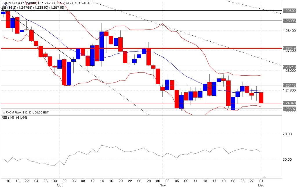 eur/usd analisi tecnica segnali trading indicatori 02/12/2014