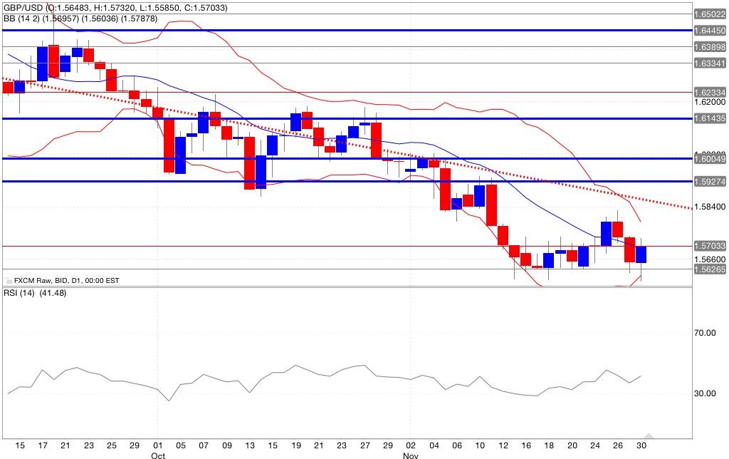 analisi tecnica segnali trading gbp/usd indicatori 01/12/2014