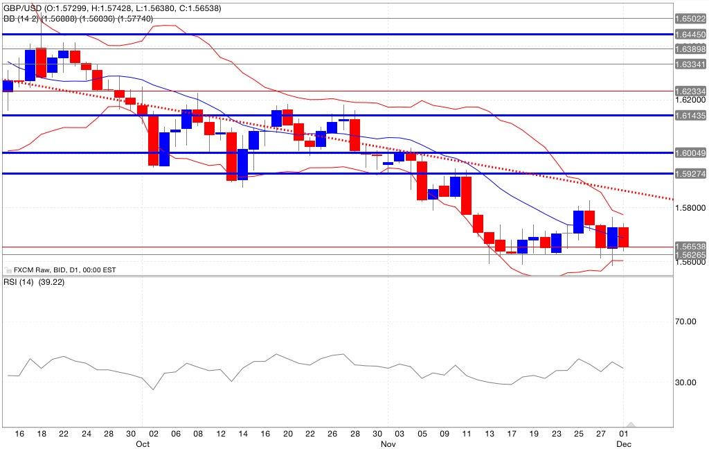 gbp/usd analisi tecnica segnali trading indicatori 02/12/2014