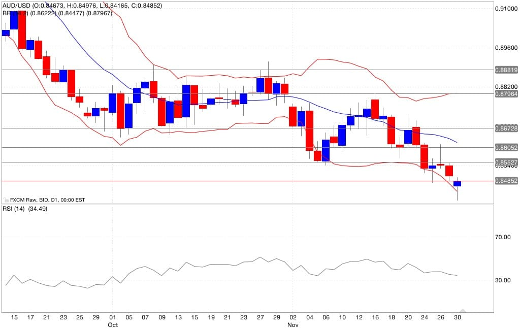 analisi tecnica segnali trading aud/usd indicatori 01/12/2014