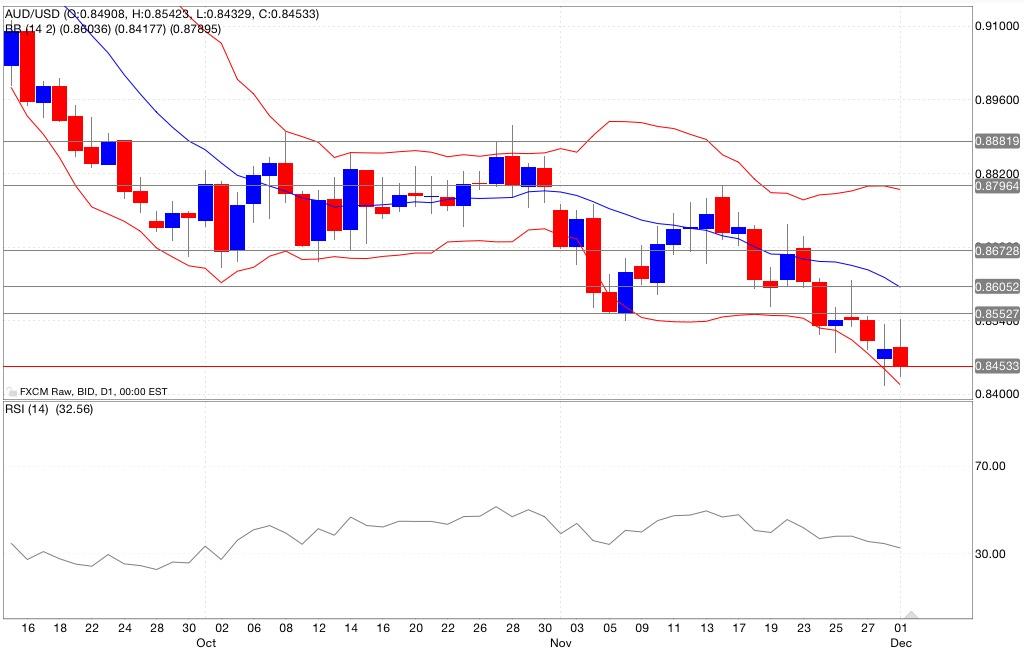 aud/usd analisi tecnica segnali trading indicatori 02/12/2014