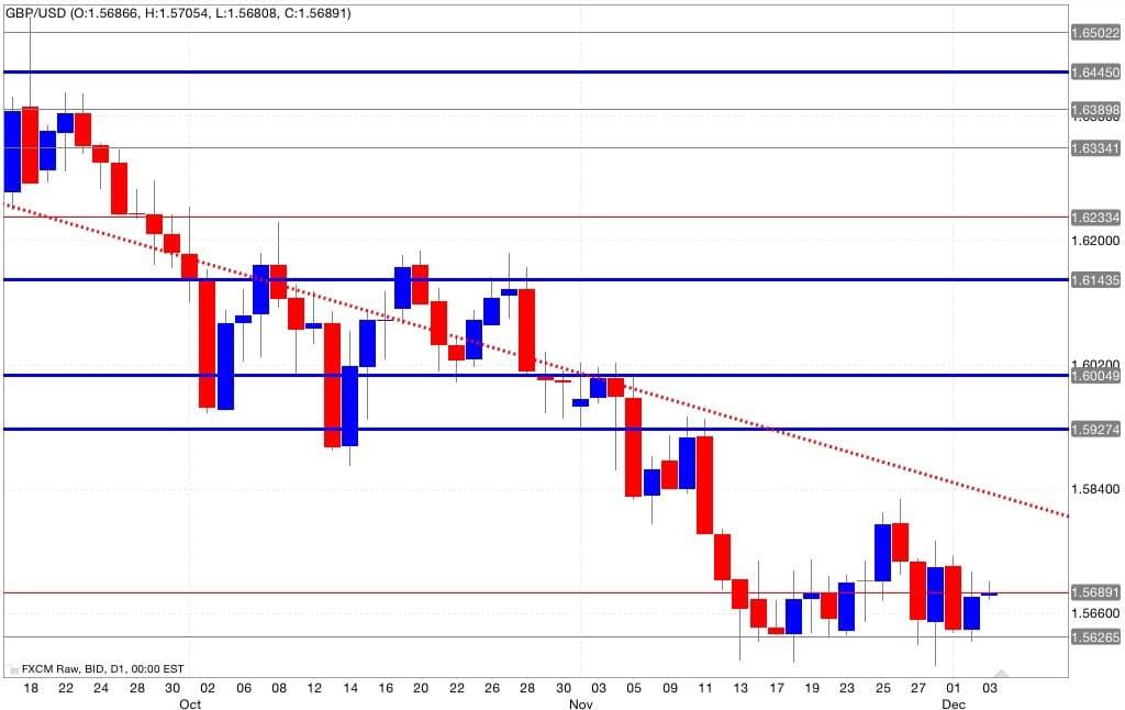 Gbp/usd Analisi tecnica segnali trading 04/12/2014